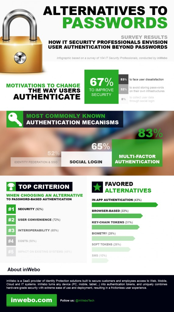 inWebo-UserAuthentication-AlternativeToPasswords-Survey-Infographic-December2013