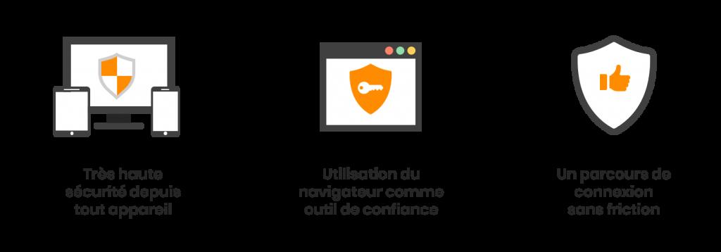 inWebo sécurise Azure AD