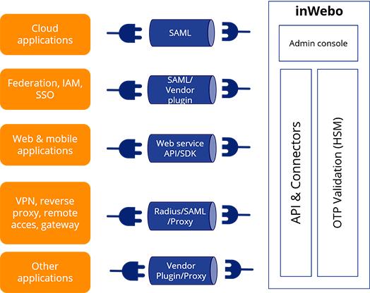 Integration-MFA-connectors