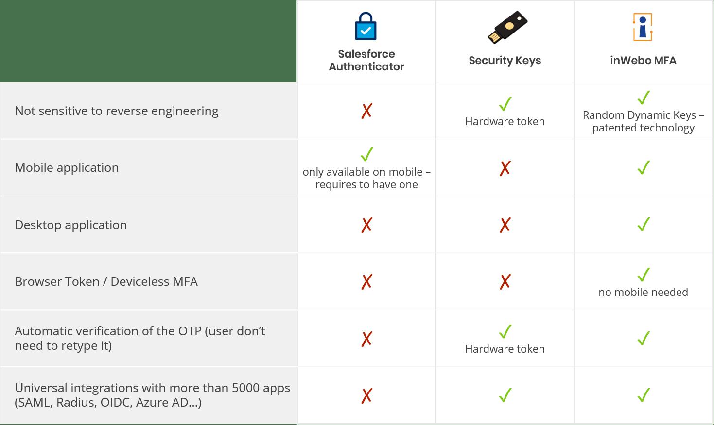 inWebo vs Salesforce Authenticator