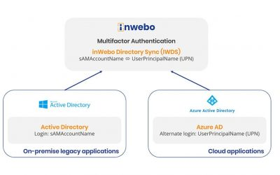 inWebo vers la gestion des identités avec SmartLogin for Azure AD