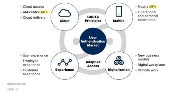 User_Authentication_Gartner_CARTA-MFA