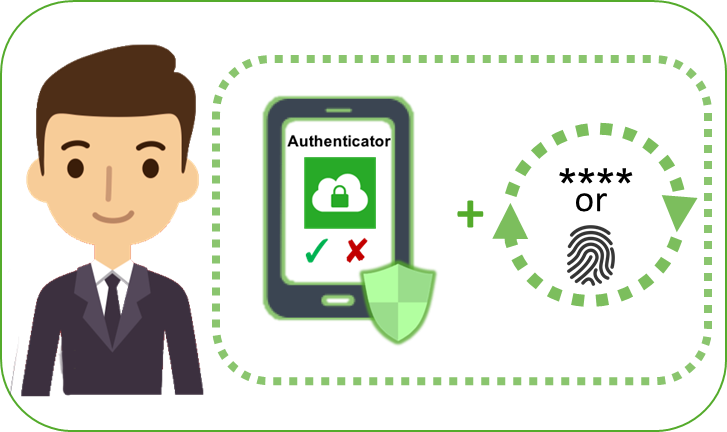 2-factor authentication relying on mobile-based authentication