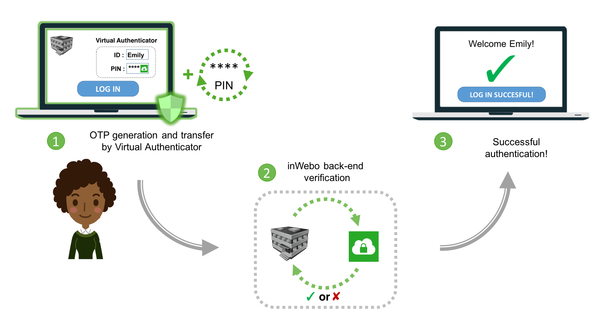 OTP generation using the browser as a trusted device