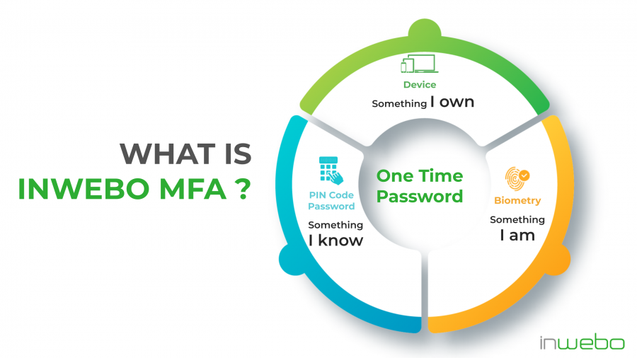 What is inWebo MFA for banking