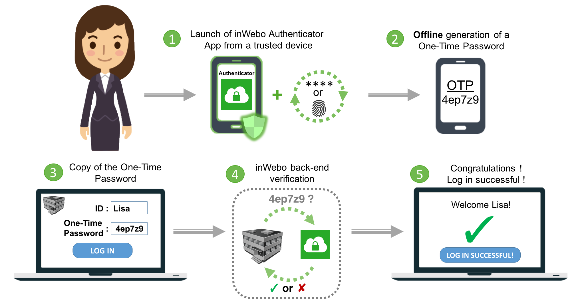 Offline OTP generation using any cell or smartphone as a trusted device